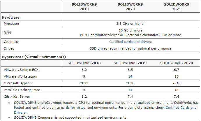 SOLIDWORKS and SW Data Management System Requirements